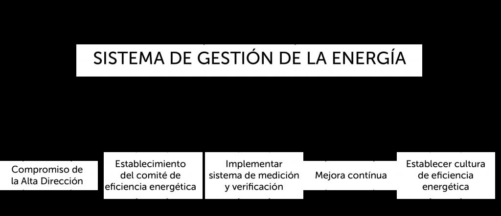 Certificación 50001:2011