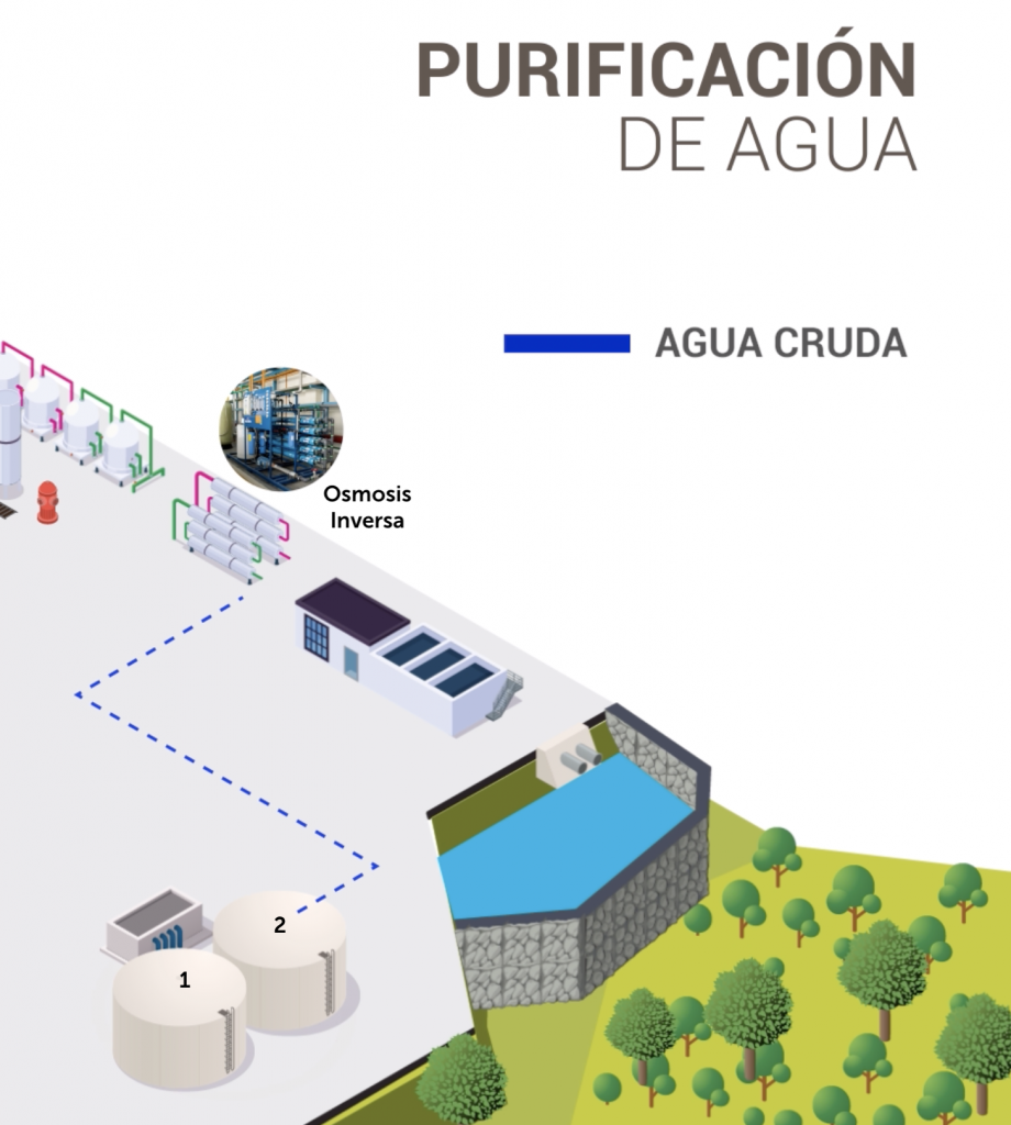 Sistema Integrado de Aguas